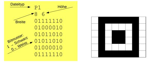 Binärcode Bild 1